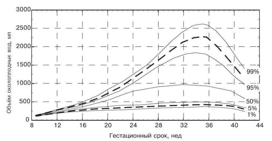 Количество околоплодных вод по неделям