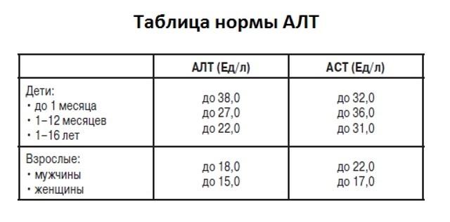 Нормы АЛТ