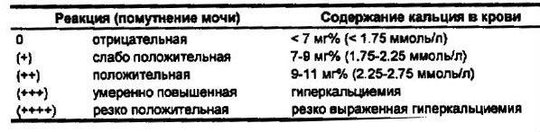 Анализ мочи по Сулковичу