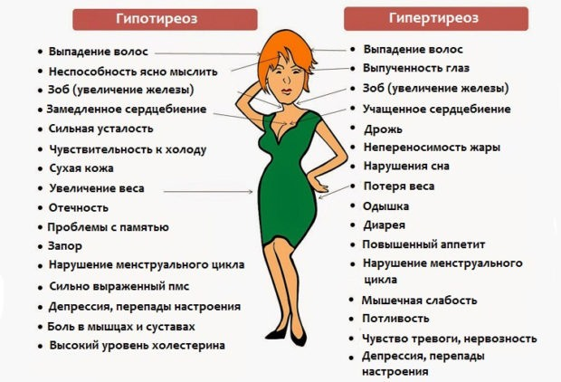 Гипотиреоз и гипертиреоз