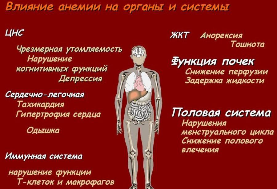 Последствия анемии