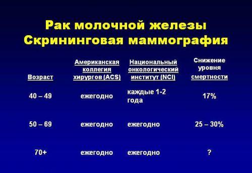 Статистика маммографии