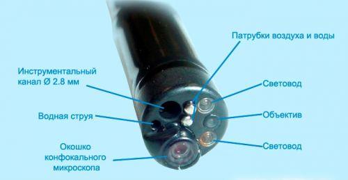Современный колоноскоп