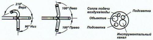 Эндоскоп