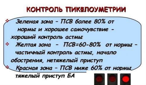 Контроль пикфлоуметрии