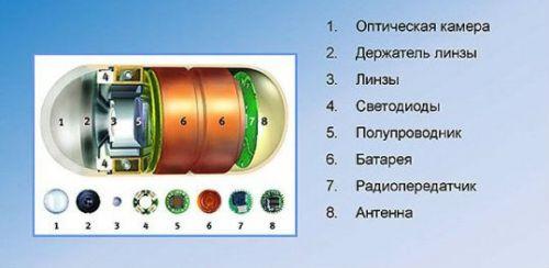 Капсула для гастроскопии