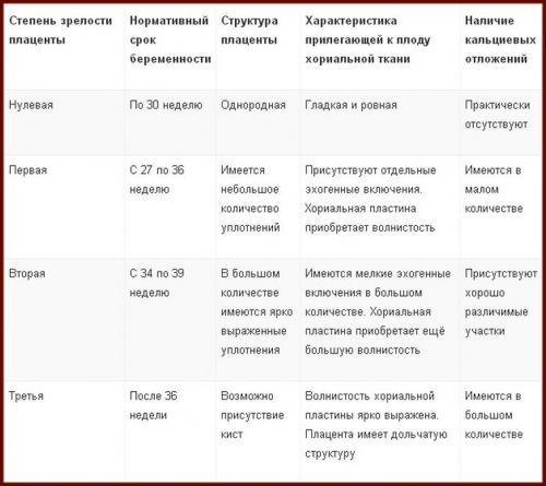 Показатели плаценты по УЗИ