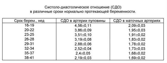 Показатели СДО