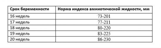 Количество амниотической жидкости