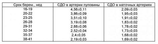 СДО на разных сроках беременности