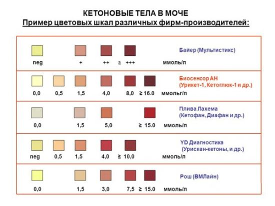 Тест-полоски для определения ацетонурии