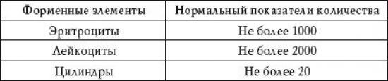 Моча по Нечипоренко
