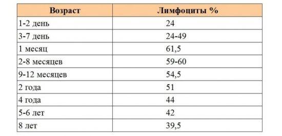 Норма лимфоцитов у детей