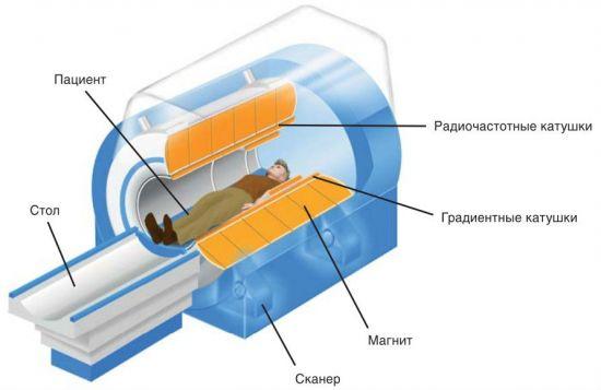 МР-томограф