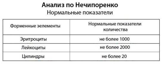 Норма анализа по Нечипоренко