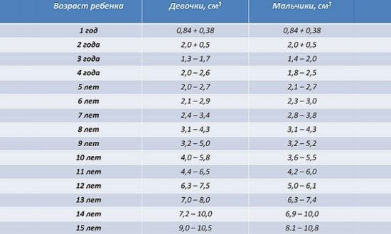Размеры щитовидки у ребенка