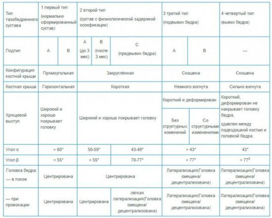 Диагностика тазобедренных суставов