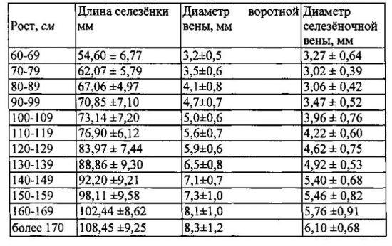 Показатели УЗИ селезенки