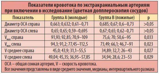 Норма УЗИ сосудов