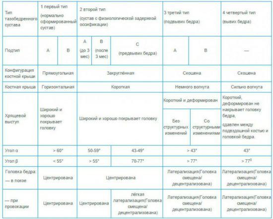 Показатели тазобедренных суставов