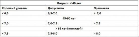 Показатели гликозилированного гемоглобина