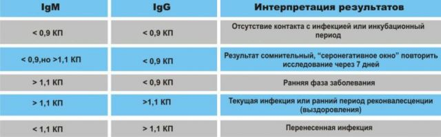 Антитела при коронавирусе