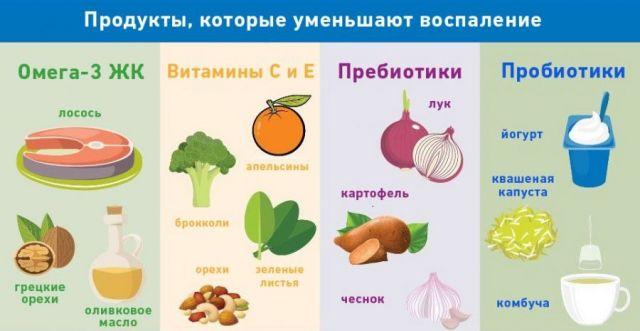 Продукты, которые уменьшают воспаление