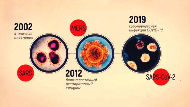 Вирусы Sars и Mers