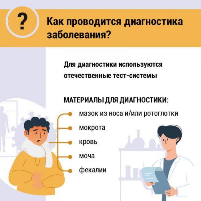 Диагностика коронавируса