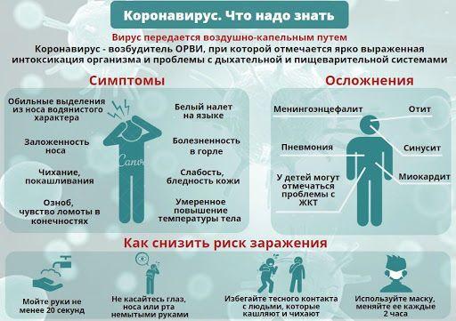 Инфограмма о коронавирусе