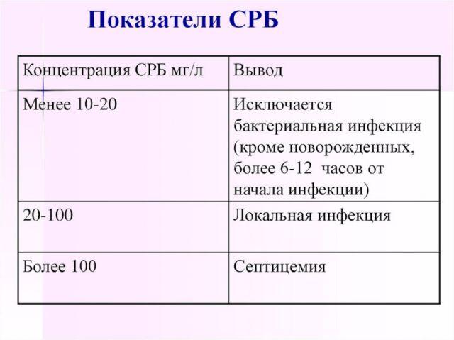 Показатели С-реактивного белка