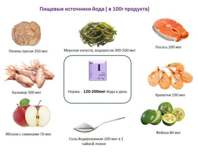 Пища с йодом