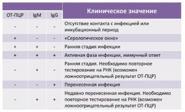 ПЦР и антитела к коронавирусу