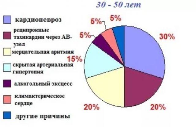 Критерии обращаемости пациентов к врачам