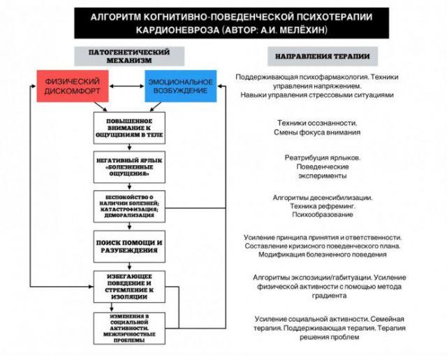 Психотерапия кардионевроза