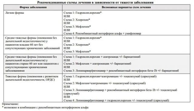 Схемы лечения ковида