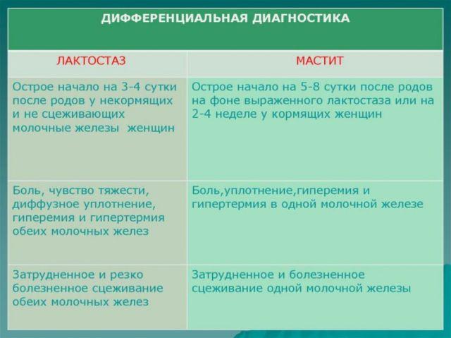 Разница между лактостазом и маститом