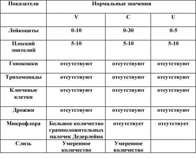 Показатели анализа на микрофлору
