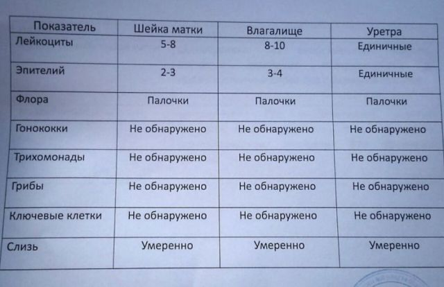 Результаты анализа