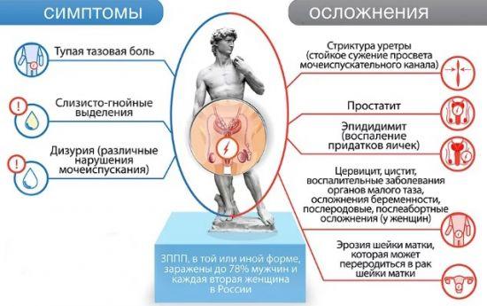 Симптомы и осложнения половых инфекций