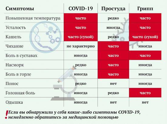 Отличие симптомов гриппа, простуды, ковида