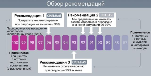 Степень сатурации и рекомендации