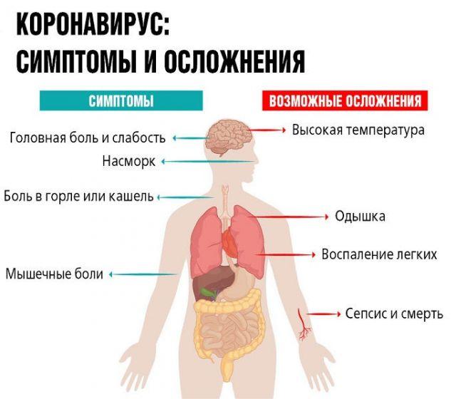 Симптомы и осложнения при коронавирусе