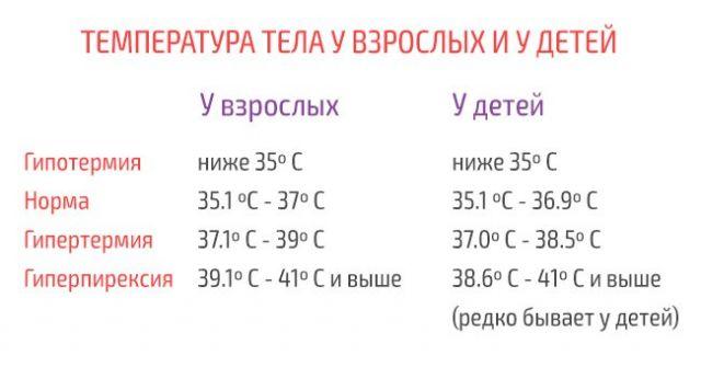 Температурные нормы