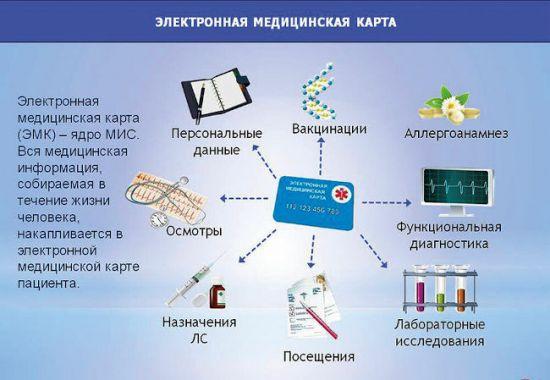 Инфографика об электронной медицинской карте