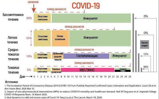 Инфографика о течении Covid-19