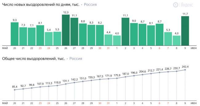 Выздоровевшие в России от коронавируса