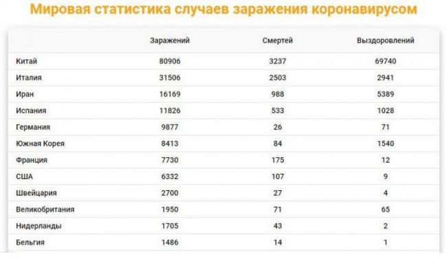 Мировая статистика случаев заражения коронавирусом