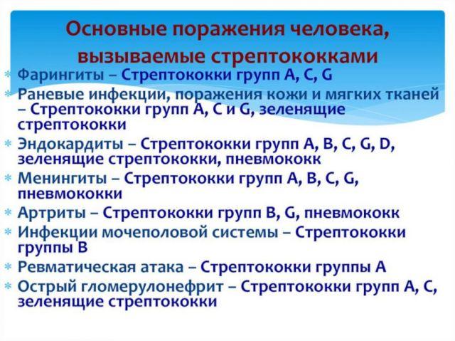 Вред стрептококка