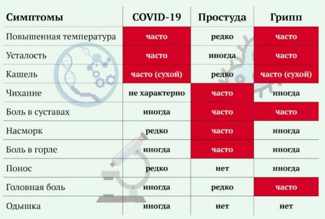 Отличия ковида от простуды
